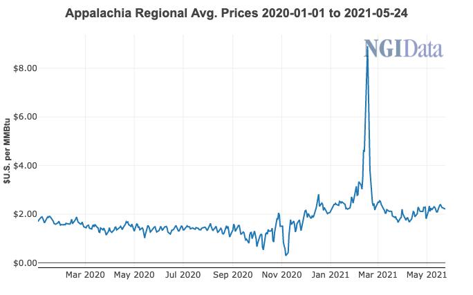 Appalachia Prices