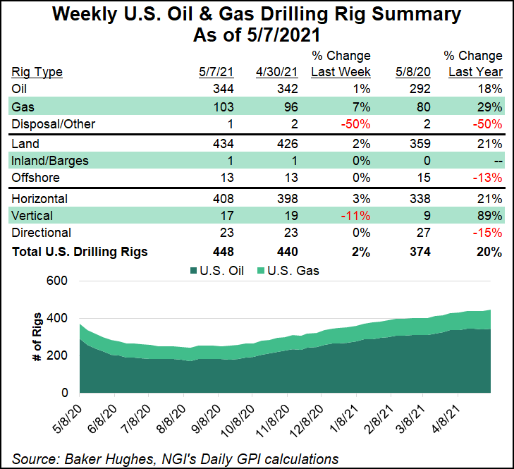 rig count May 7