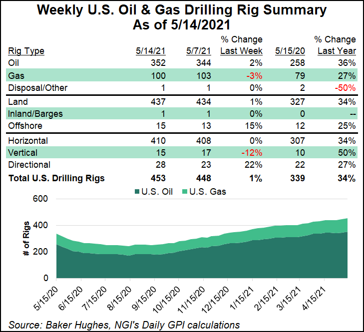 rig count May 14