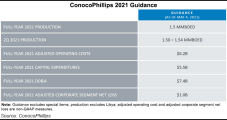 ConocoPhillips Bounces Back Along with Oil Demand, February Spike in Natural Gas Prices