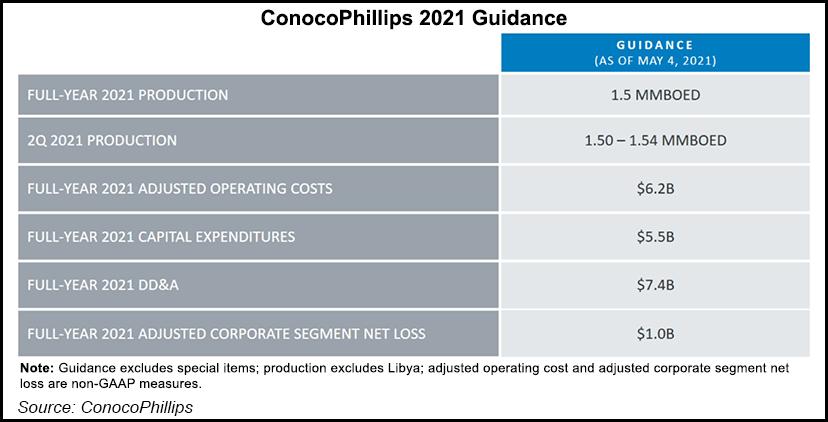 ConocoPhillips Earnings