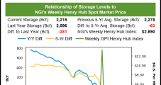 July Natural Gas Futures, Cash Prices Sink After Bearish Inventory Report