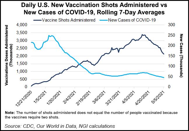 vaccinations May 7