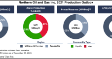 Northern Oil Grows Output as More Bakken Curtailments Eased