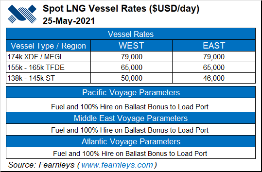 LNG shippers