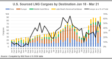 LNG 101: How Europe's Carbon Market Drives Demand for Natural Gas Imports