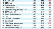BP, Top Natural Gas Marketers Lose Ground in 1Q2021, but High Prices, Demand Forecast to Turn Tide