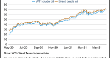 Brent Oil Prices to Decline into 2022 as Global Production Escalates, Says EIA