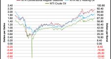 U.S. Petroleum Demand Declines for Second Week; Oil Production Ticks Up