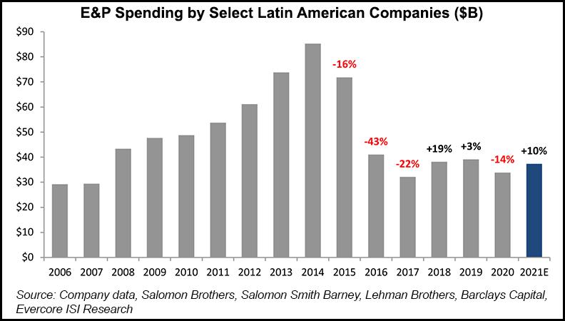 Latin America NOC spend