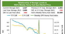 July Natural Gas Futures, Cash Prices Post Gains Despite Storage Report Confusion