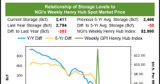 First Taste of Summer Drives Big Gains in Weekly Natural Gas Prices; July Nymex Hits $3.33 on Tetco Worries