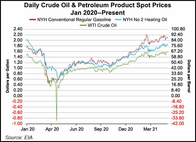 oil spot prices
