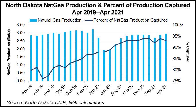 north dakota natural gas productoin