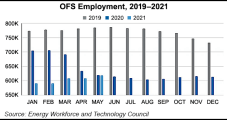 U.S. OFS Jobs Seen 'Fairly Flat' as E&Ps Shift from Production Growth