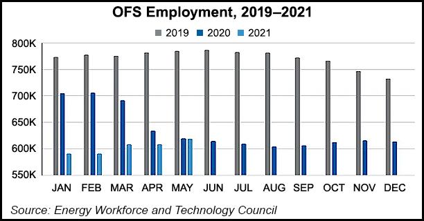 ofs employment