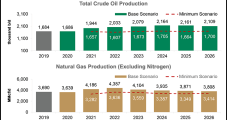 Natural Gas, Oil Production Up in Mexico as Pemex Capex Set to Increase