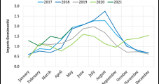 Drought, Market Factors Propelling LNG Demand in South America