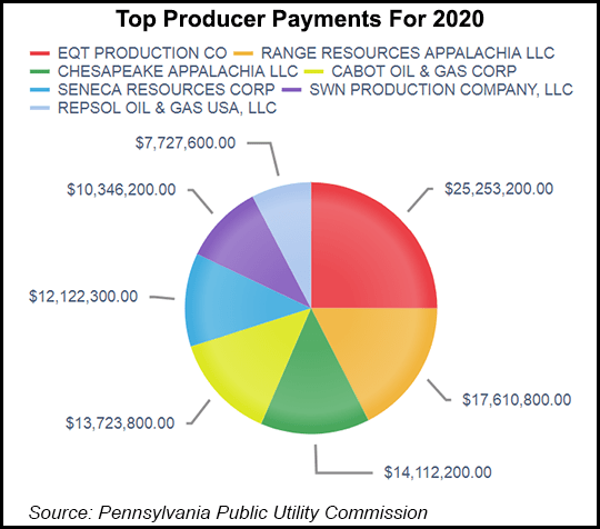 Top Producer Payments for 2020