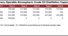 Oil Refinery in U.S. Virgin Islands Shutters After EPA Alleges 'Multiple Major Mishaps'