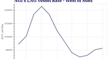 LNG Freight Rates Still Strong Amid Tight Global Natural Gas Market