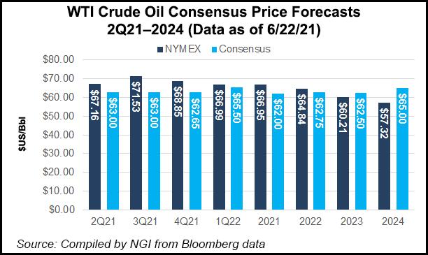 WTI crude price consensus