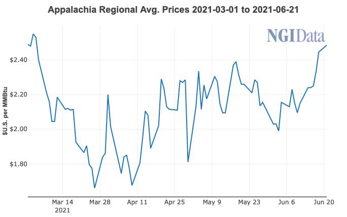 Appalachia Price Chart