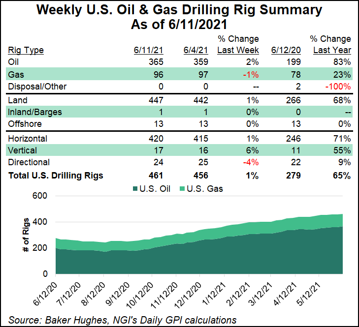 rig count June 11