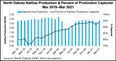 MDU's Bakken Natural Gas Conduit Gains FERC Approval