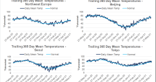 Warmer Forecasts Push Up Global Natural Gas Prices — LNG Recap