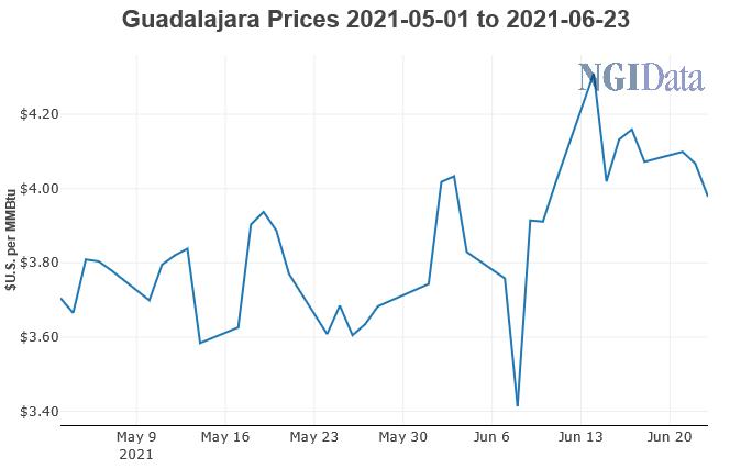 Guadalajara prices