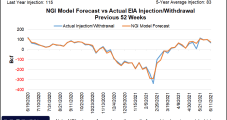 Natural Gas Futures Fall Further on Cooling Forecast, Rising Supply
