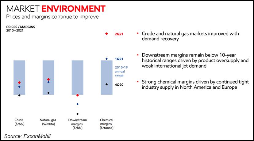 exxon earns