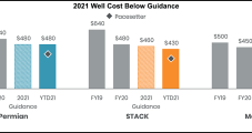 Ovintiv Holding Line on Lower 48 Capex as Raw Materials, Labor Costs Escalate