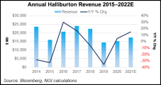 Halliburton Anticipating 'Multi-Year Upcycle' After Improving on Income, Revenue in 2Q2021