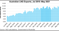 Santos Sees LNG Sales Drop After Darwin Selldown; Overall Revenue Hits Record on Stronger Pricing
