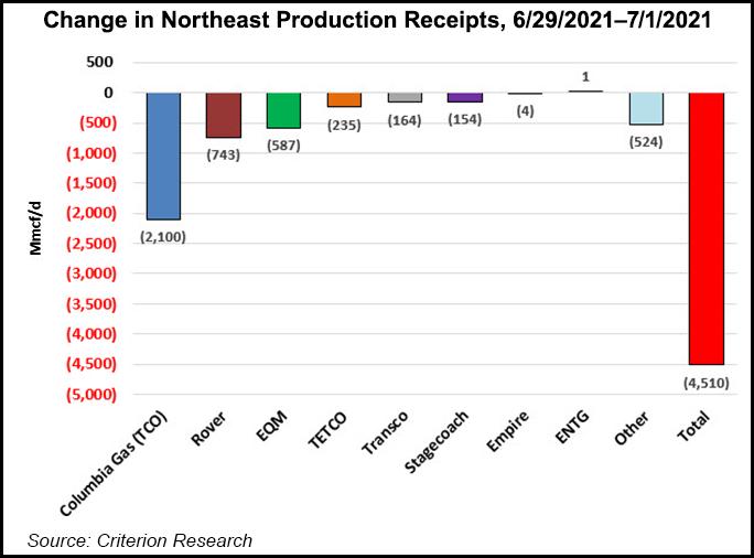 northeast production