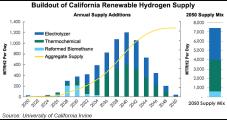 No 'Easy Street' to Create Hydrogen Economy in California
