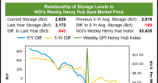 Natural Gas Futures Fall Back As July Cooling Demand Eases