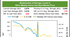 Weekly Natural Gas Prices Pop Amid Searing Summer Heat, Robust Demand