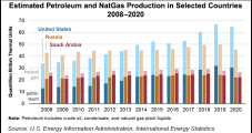 Despite Covid-19 Declines, U.S. Still World's Leading Petroleum and NatGas Producer in 2020