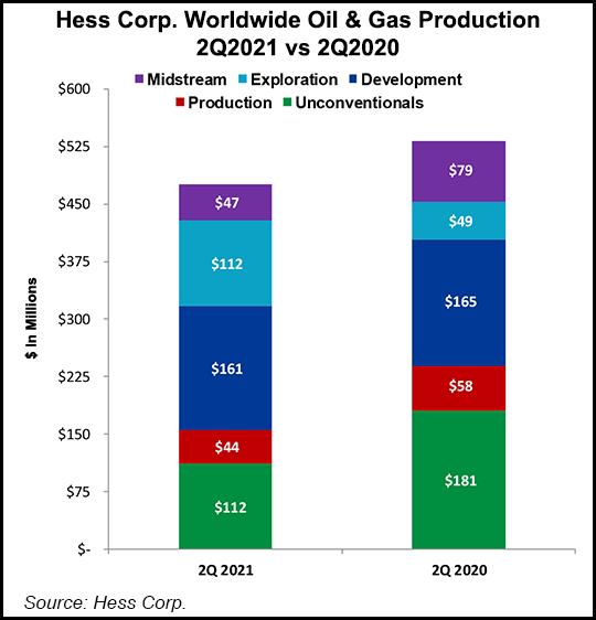 Hess production