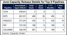 Natural Gas Pipeline Capacity Release Trading Jumps, but Post-Covid Recovery Proving Unstable