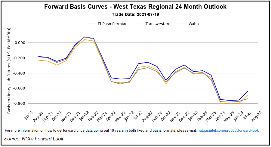 West Texas Prices