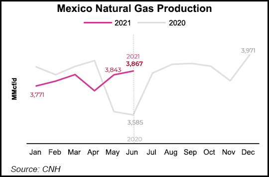 gas production Mexico