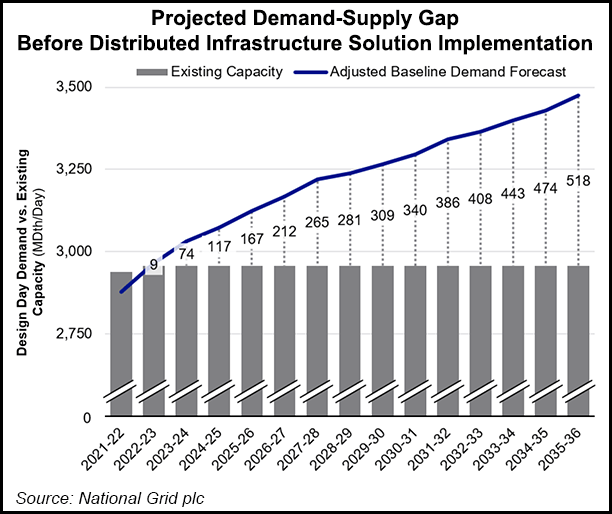 National Grid supply demand gap