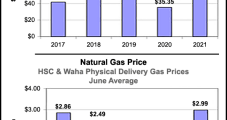 Texas E&P Activity, Employment Expanding on Strengthening Natural Gas, Oil Prices