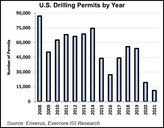 U.S. Drilling Permits