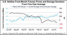 June Brought the Heat, Prompting 14-cent Gain in EIA's 2021 Henry Hub Natural Gas Price