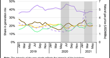U.S. Coal Generation Gains Ground from Uri and Higher Natural Gas Prices, Says IEA